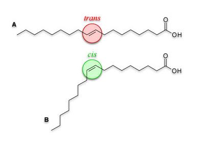 acide gras trans : industrile contre consommateur