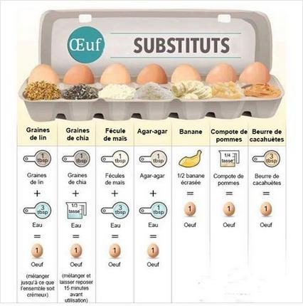 Par quoi remplacer les ufs dans vos recettes pr f r es allergies vegan - Par quoi remplacer l origan ...