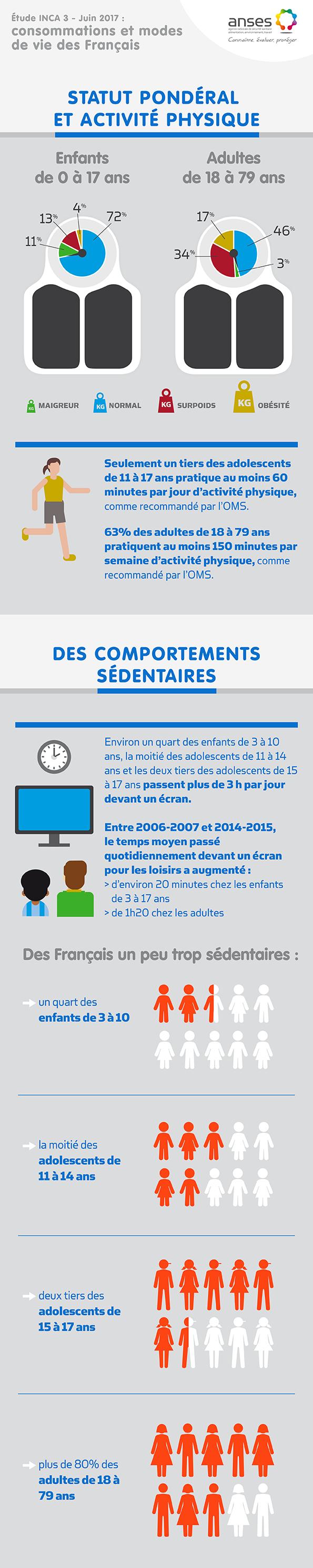 INCA 3 étude sur l'activité physique et la sédentarité des français